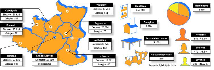 Elecciones 2015 Sancti Spiritus