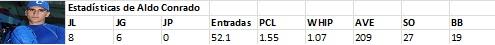 Conrado estadísticas