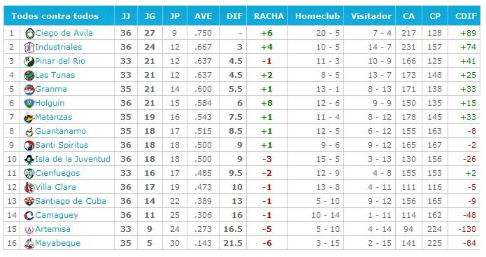 tabla de posiciones 55 SNB