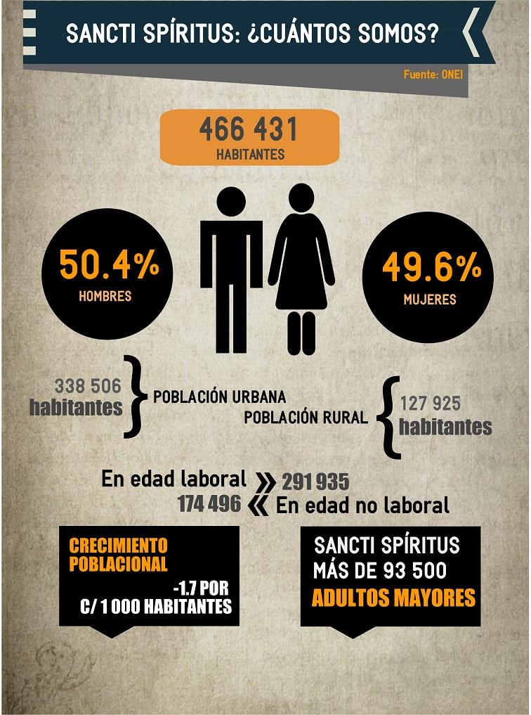 Infografía: Multimedias Escambray