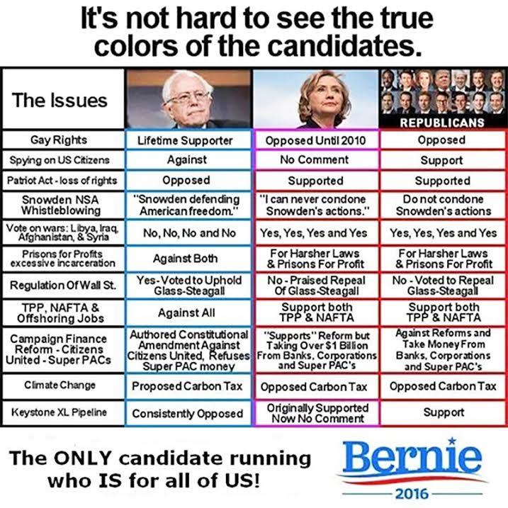 Comparación entre candidatos. (Fuente: Blog de Michael Moore)