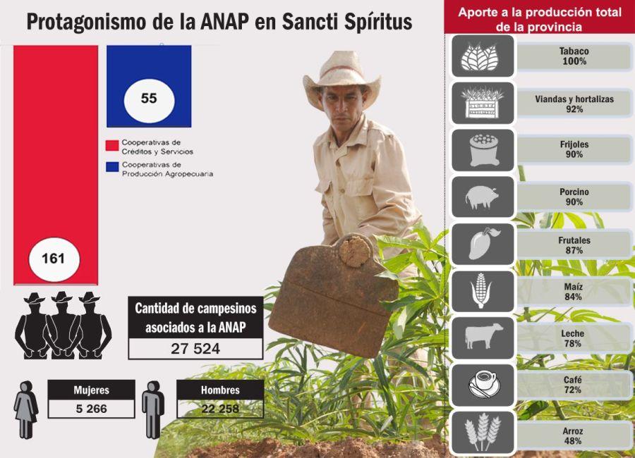 sancti spiritus, cpa 10 de octubre, anap, anapistas, campesinos