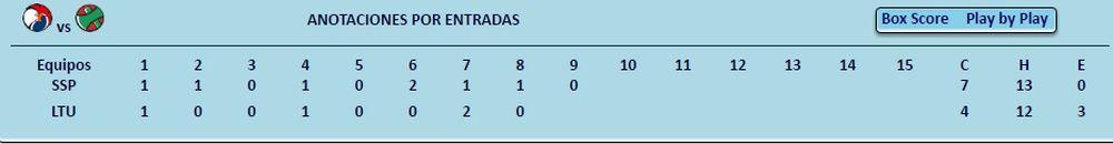 tabla resultado