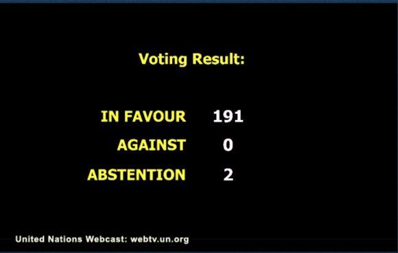 En un resultado sin precedentes, 191 países votaron la resolución cubana contra el Bloqueo de Estados Unidos, mientras este país e Israel se abstuvieron.
