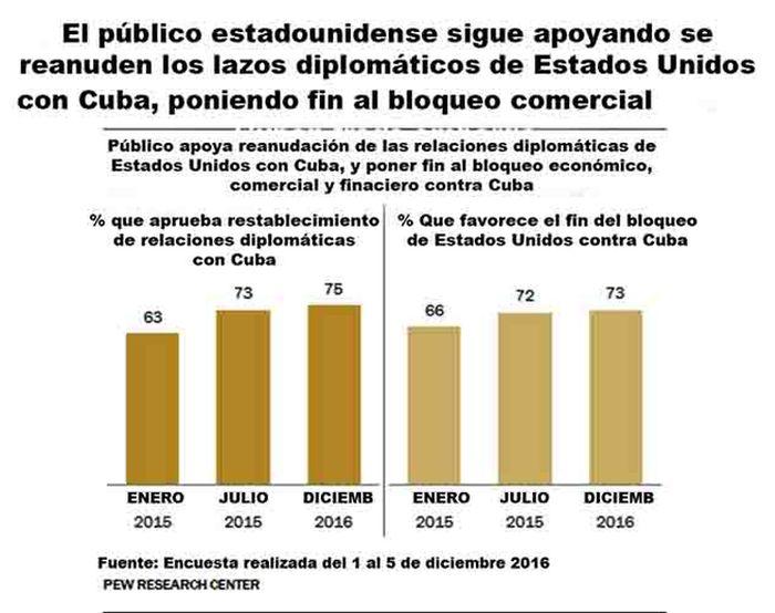 cuba, estados unidos, relaciones cuba-estados unidos, bloqueo de estados unidos a cuba