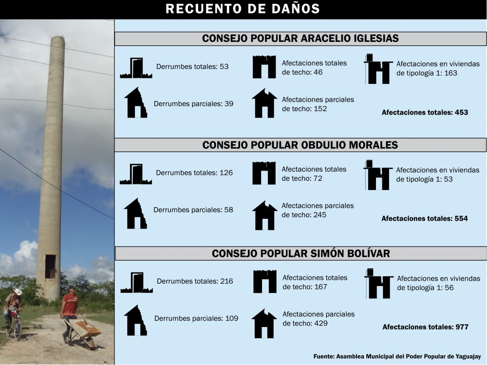 Yaguajay, huracán Irma, infografía
