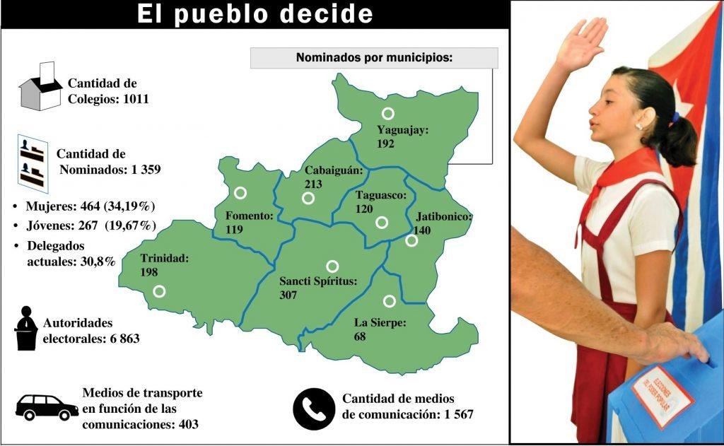 elecciones generales, sancti spíritus, cuba