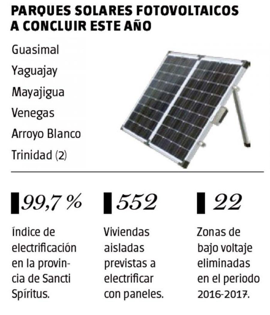 sancti spiritus, subestacion, panes fotovoltaicos, empresa electrica, union electrica