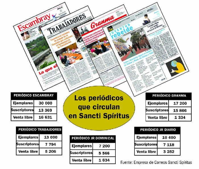 sancti spiritus, correos, distribucion de la prensa, periodicos, poligrafico