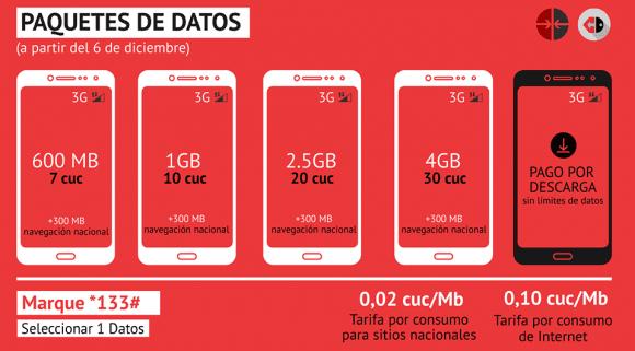 Etecsa, Internet, datos móviles, telefonía celular