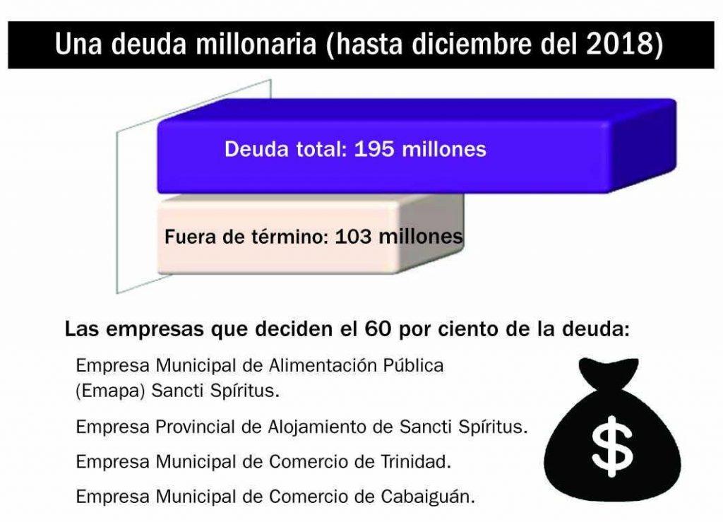 sancti spiritus, grupo empresarial de comercio, cuentas por pagar, deudas, economia, impagos