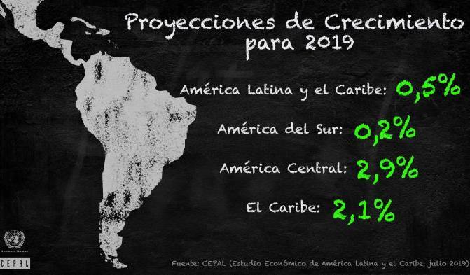 cuba, economia cubana, cepal