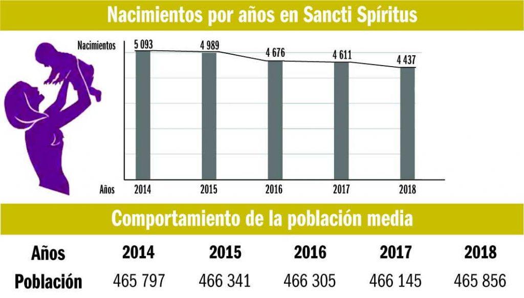 sancti spiritus, natalidad, envejecimiento poblacional, tada de fecundidad