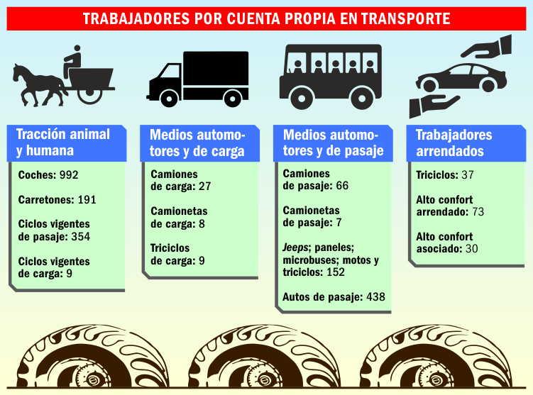 sancti spiritus, precios, economia cubana, trabajo por cuenta propia, transporte