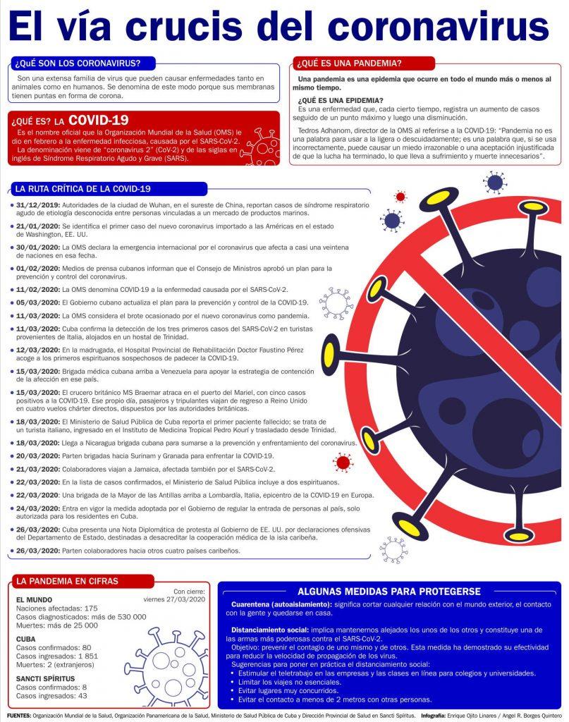 cuba, sancti spiritus, coronavirus, covid-19, salud publica
