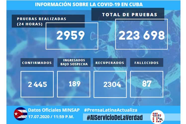 El país acumula 223 698 pruebas realizadas y 2445 positivas. (Foto: PL)