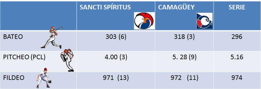 sancti spiritus, serie nacional de beisbol, 60 snb, gallos 60 snb