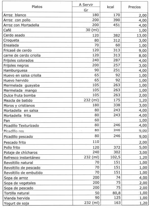 Precio de productos que se ofertan en el SAF