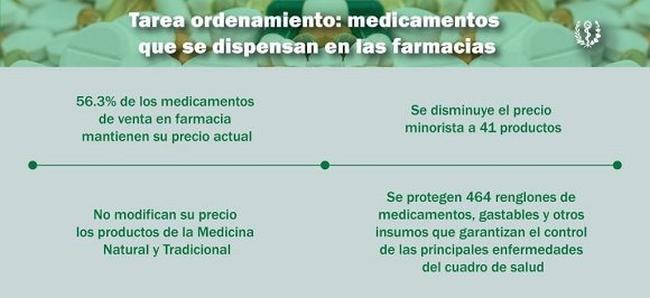 cuba, medicamentos, tarea ordenamiento, economia cubana, precios