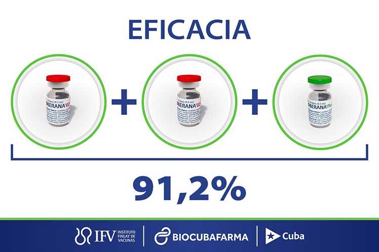 Ahora Cuba posee tres esquemas vacunatorios antiCOVID-19 que superan el límite impuesto por la OMS.
